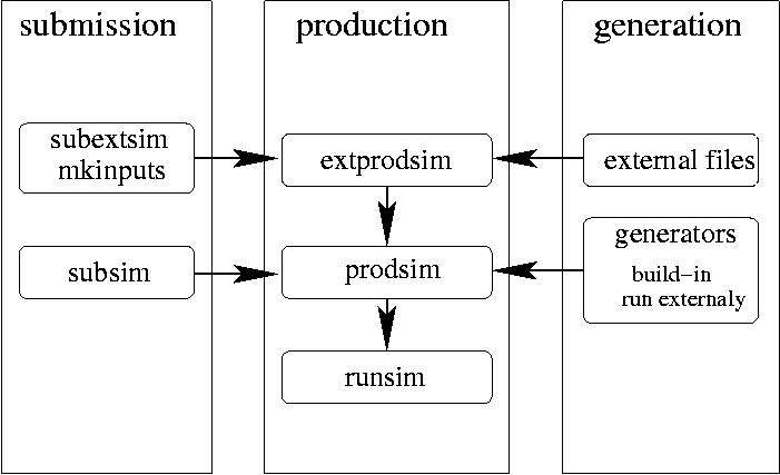 Scheme production scheme